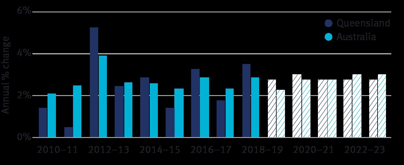 Economic growth, Queensland and Australia