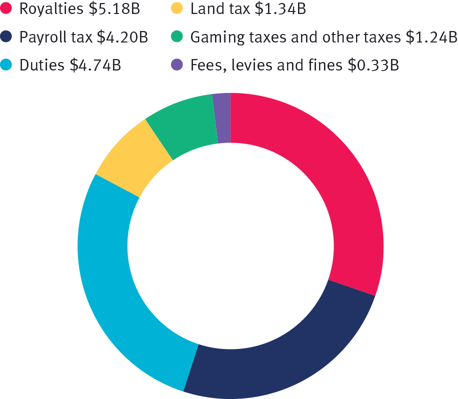 Royalties, state taxes, fees, levies and fines 2018–19