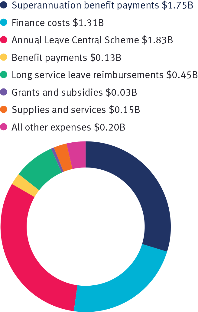 Total administered expenses by category 2018–19