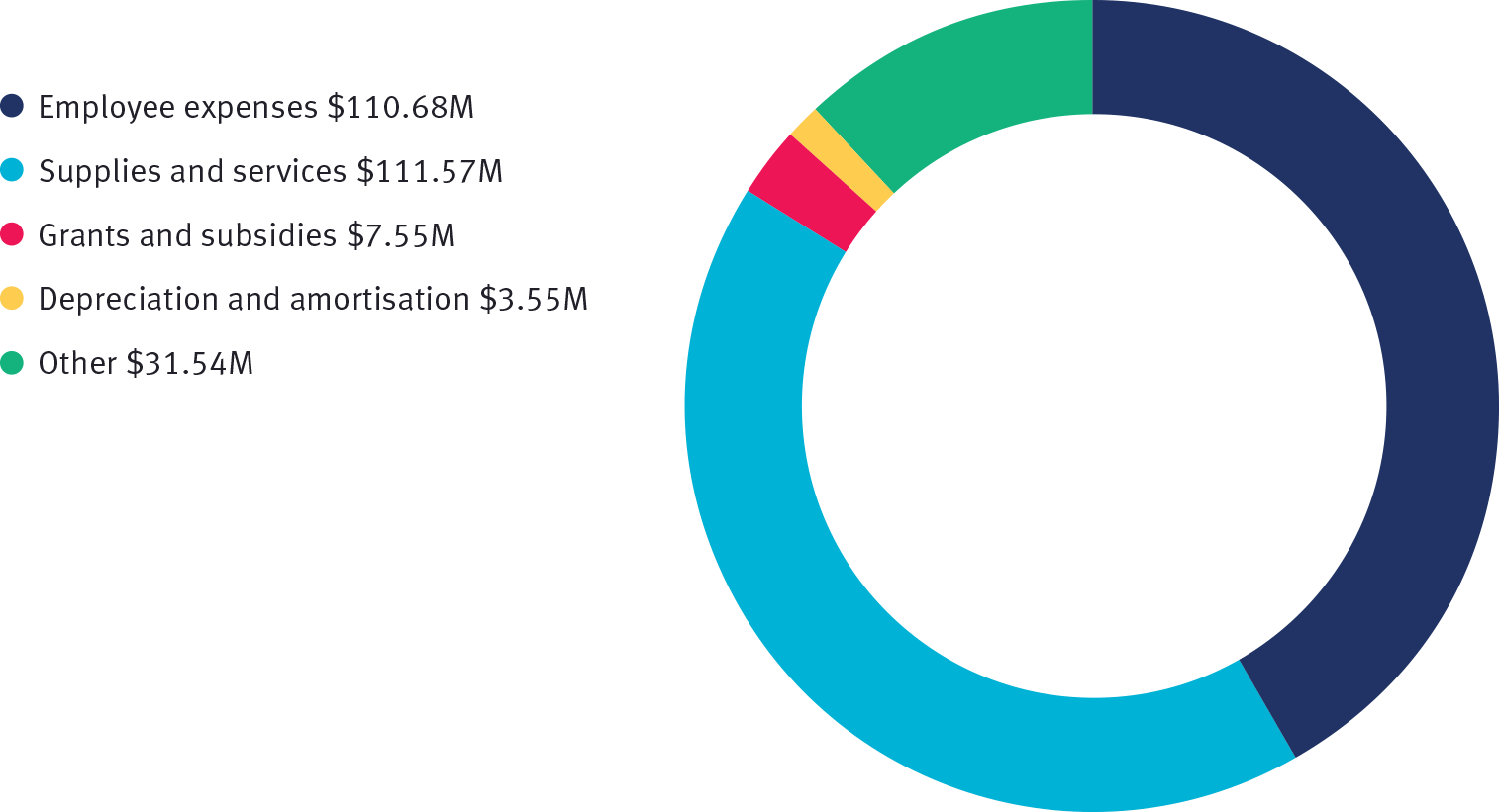 Total expenses by category 2018–19