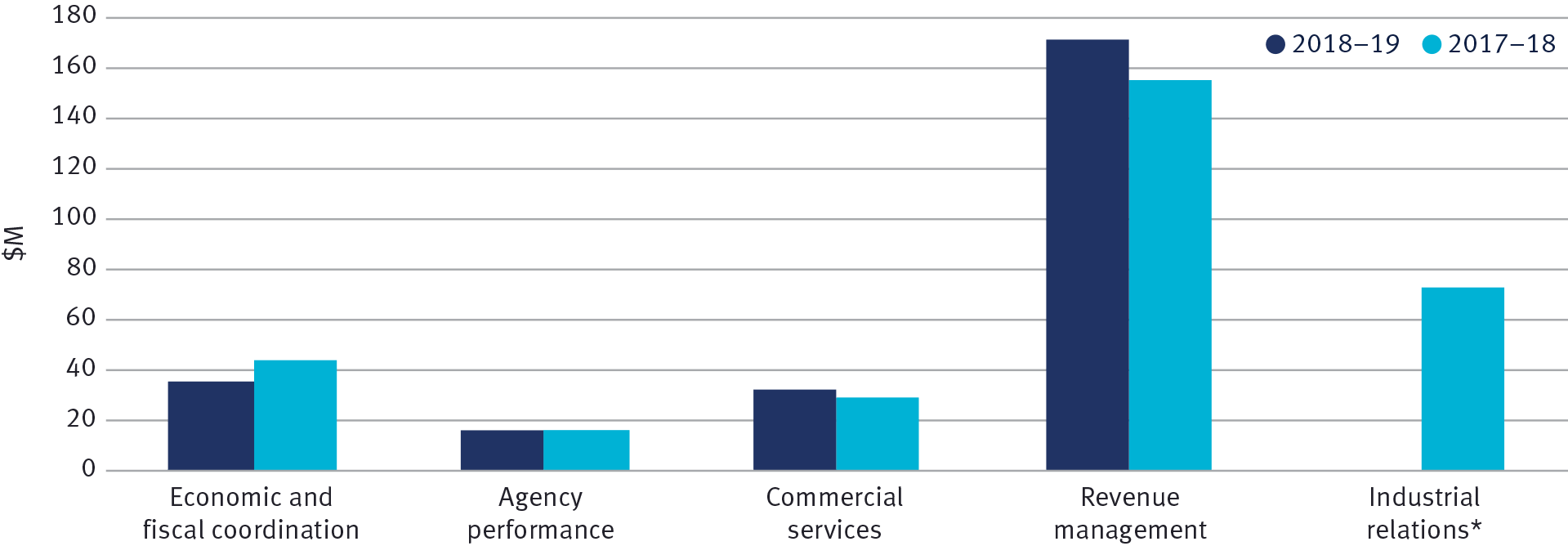 Total expenses by service 2018–19