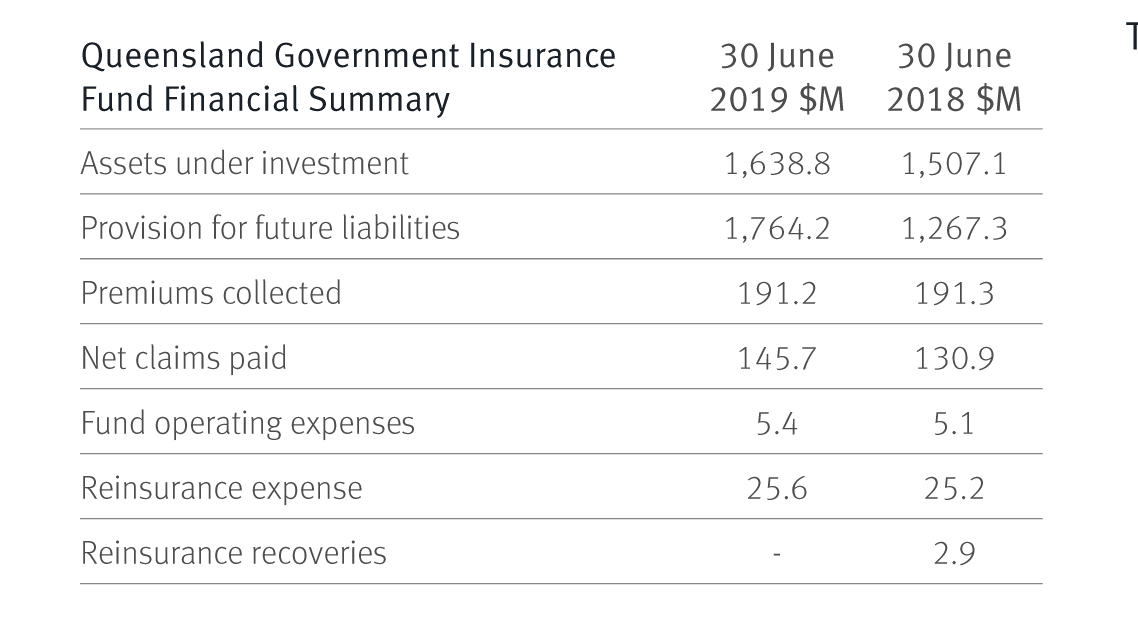 Queensland Government Insurance Fund Financial Summary