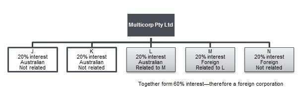 hierarchy diagram of example 5